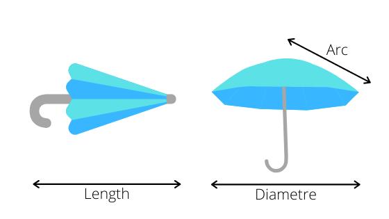 ตัวแปรการวัดขนาดร่ม